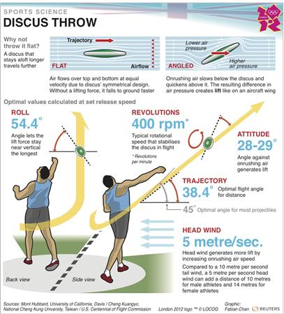 OLY-SCIENCE-ATHL-DISCUS-ADV7/ T